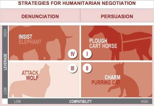 Humanitarian Negotiations in Armed Conflict – dilemmas and diversity at the frontline of humanitarian action